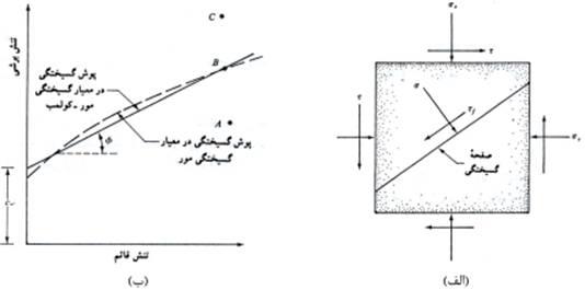soil-shear-strength-003