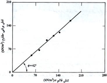 soil-shear-strength-018