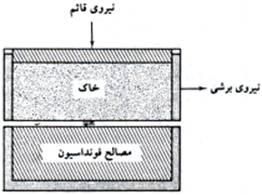 soil-shear-strength-021