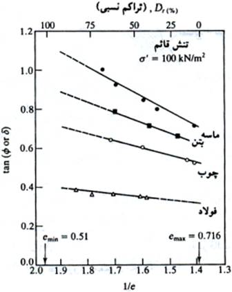 soil-shear-strength-025