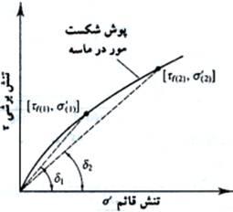 soil-shear-strength-027