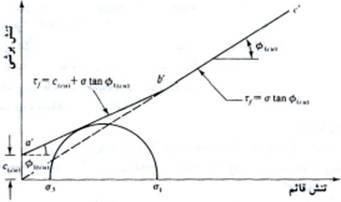soil-shear-strength-037